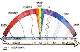 जानिए कैसे पड रहा विद्युत चुम्बकीय तरंगों का आपके जीवन पर प्रभाव